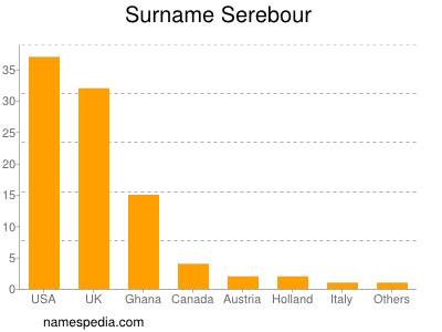 Surname Serebour