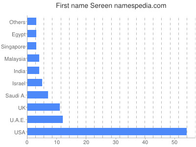 Given name Sereen