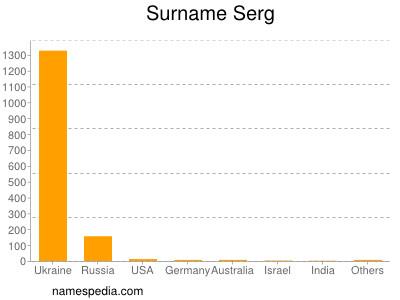 Surname Serg