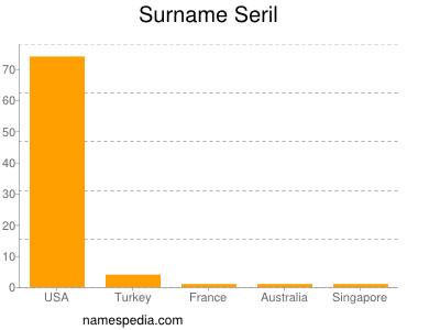 Surname Seril