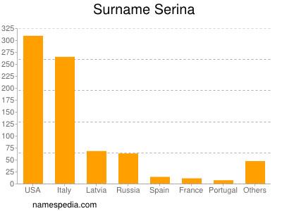 Surname Serina