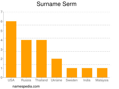 Surname Serm