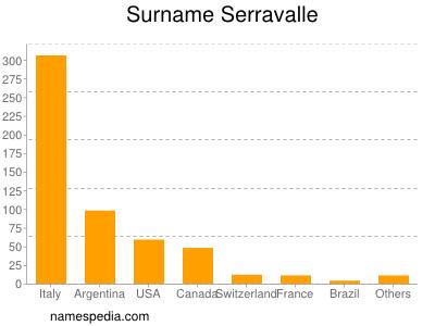 Surname Serravalle