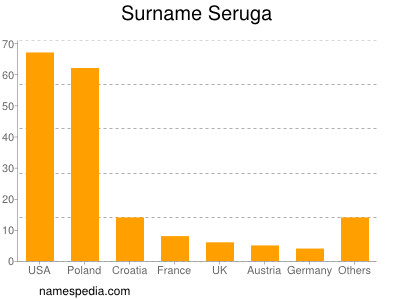 Surname Seruga