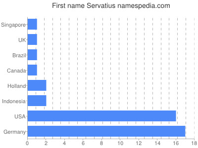 Given name Servatius