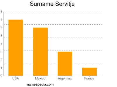 Surname Servitje