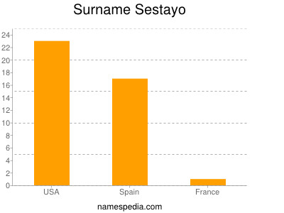Surname Sestayo