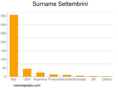 Surname Settembrini