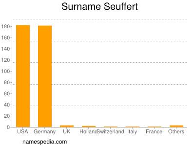 Familiennamen Seuffert