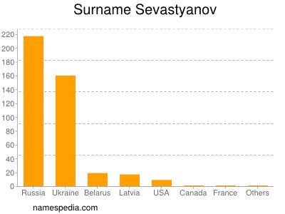 Surname Sevastyanov