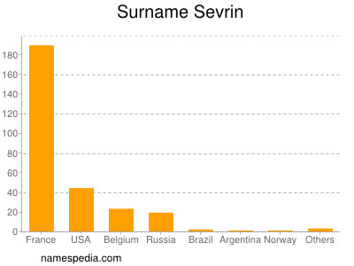 Surname Sevrin
