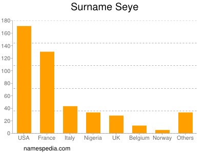 Surname Seye