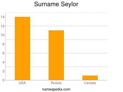 Surname Seylor