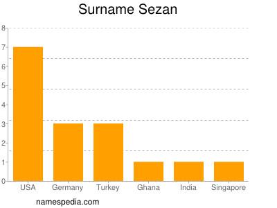 nom Sezan