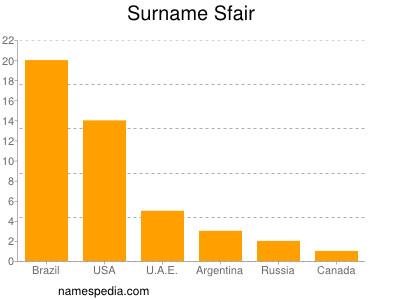 Surname Sfair