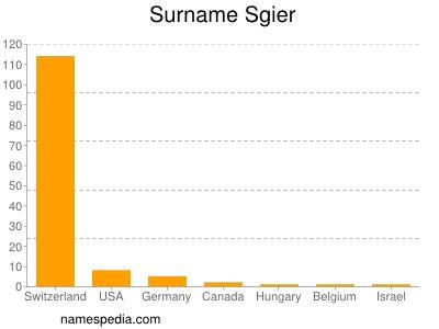 Surname Sgier