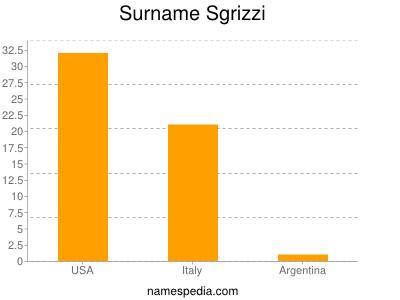 Surname Sgrizzi