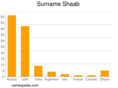 Surname Shaab