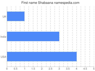 Given name Shabaana