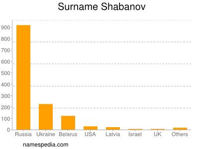 Surname Shabanov