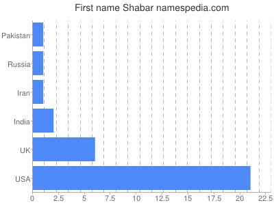 Given name Shabar