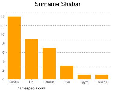 Surname Shabar