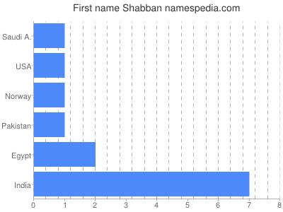 Given name Shabban