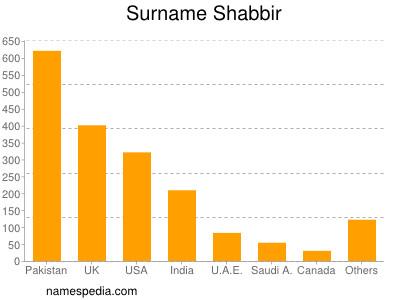 Surname Shabbir