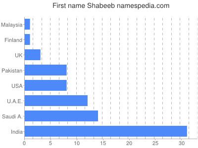 Given name Shabeeb