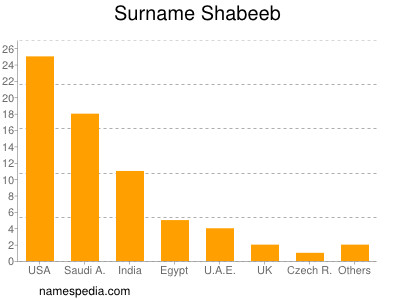 Surname Shabeeb