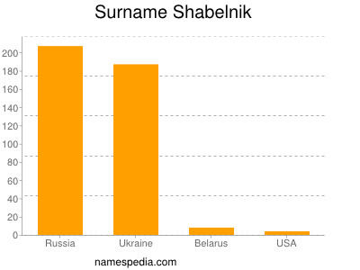 Surname Shabelnik