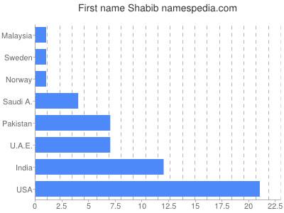 Given name Shabib