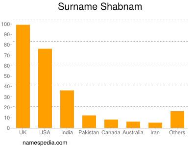Surname Shabnam