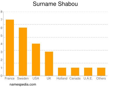 Surname Shabou