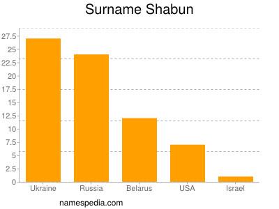 Surname Shabun