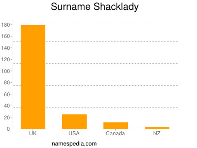 Surname Shacklady