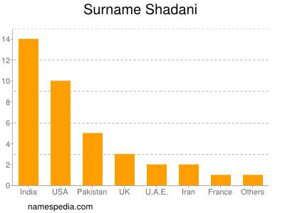Surname Shadani