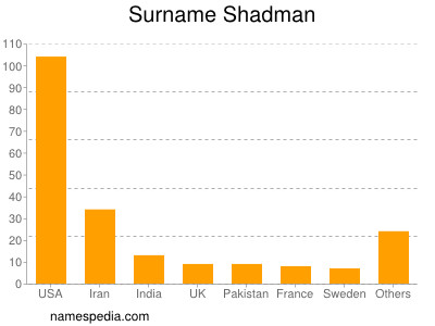 Surname Shadman