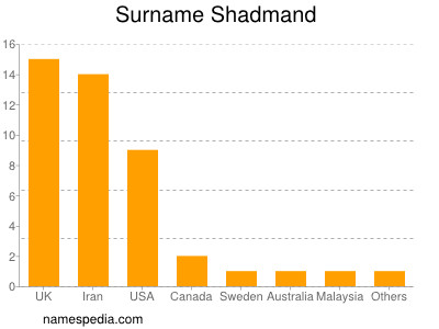Surname Shadmand