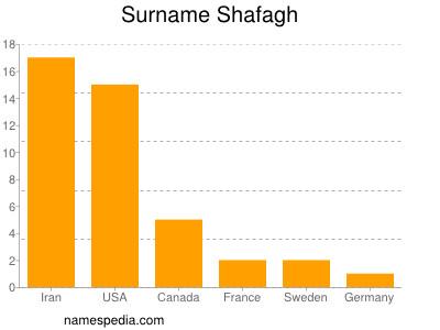 Surname Shafagh
