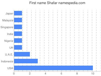 Given name Shafar