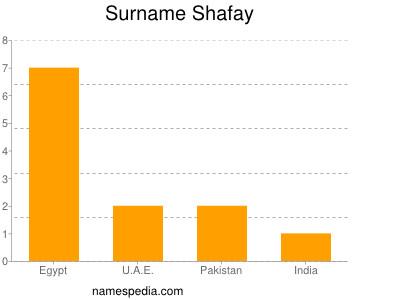 Surname Shafay