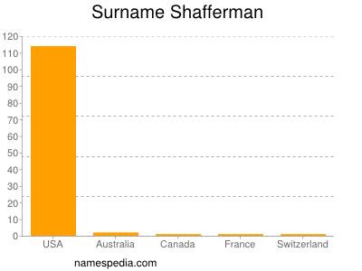 Surname Shafferman