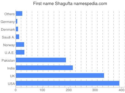 Vornamen Shagufta