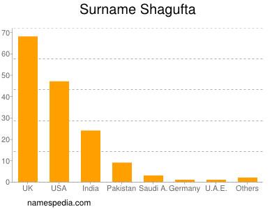 Familiennamen Shagufta