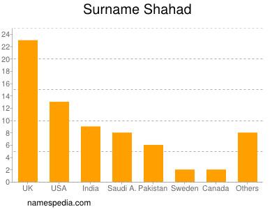 Surname Shahad