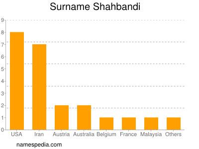 Surname Shahbandi