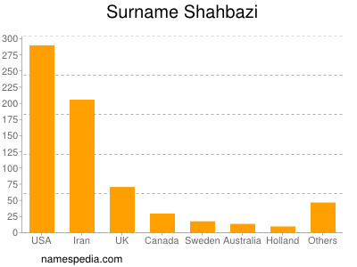 Surname Shahbazi