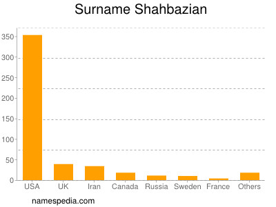 Surname Shahbazian