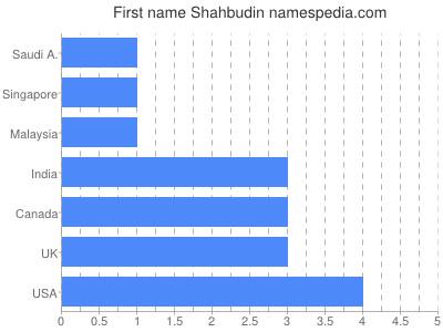 Given name Shahbudin